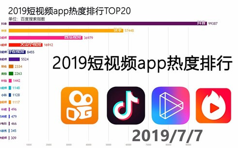 2019 short video app ranking