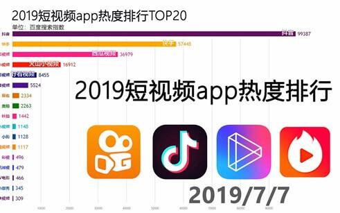 2019 short video app ranking